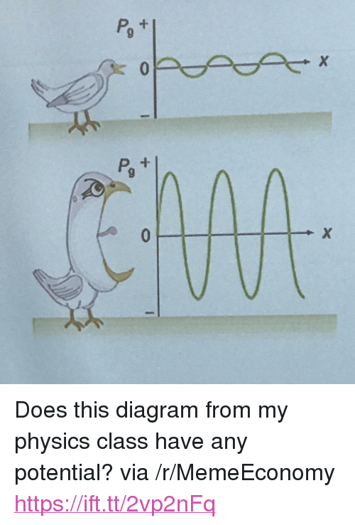 """0 9: 0  9 <p>Does this diagram from my physics class have any potential? via /r/MemeEconomy <a href=""""https://ift.tt/2vp2nFq"""">https://ift.tt/2vp2nFq</a></p>"""