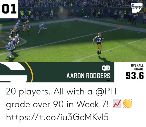 Aaron Rodgers: 01  OFF  12  OVERALL  GRADE  QB  AARON RODGERS  93.6 20 players.  All with a @PFF grade over 90 in Week 7! 📈👏 https://t.co/iu3GcMKvl5