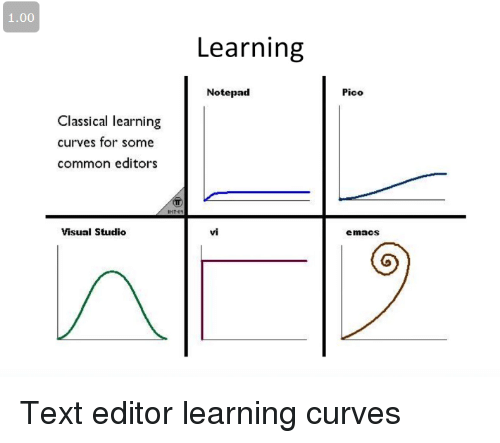 visual studio: 1.00  Learning  Notepad  Pico  Classical learning  curves for some  common editors  Visual Studio  vi  emaCS Text editor learning curves