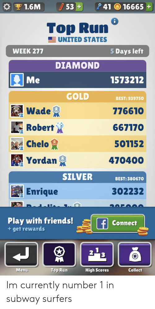 Friends, Run, and Subway: 1.6M  41  16665+  53+  Top Run  NUNITED STATES  WEEK 277  5 Days left  DIAMOND  Me  1573212  GOLD  BEST: 939750  Wade  776610  Robert  667170  Chelo  501152  Yordan  470400  SILVER  BEST:380670  Enrique  3002232  Play with friends!  +get rewards  | £ Connect Im currently number 1 in subway surfers