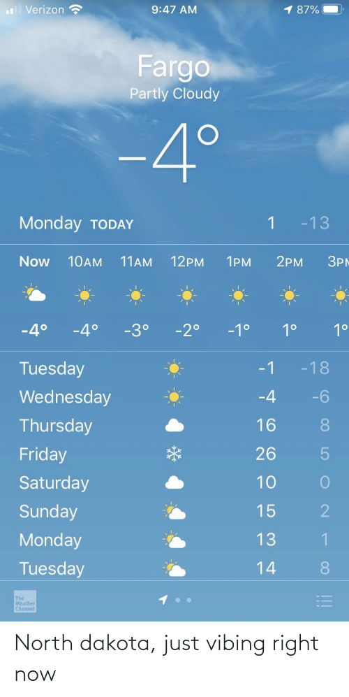 Friday, Verizon, and Fargo: 1 87%  Verizon  9:47 AM  Fargo  Partly Cloudy  -4°  Monday TODAY  -13  Now  10AM  11AM  12PM  1PM  2PM  ЗРМ  -4°  -3°  -2°  -1°  1°  1°  Tuesday  -18  -1  Wednesday  -6  -4  Thursday  16  8.  Friday  26  10  Saturday  Sunday  15  13  Monday  Tuesday  14  8.  The  Weather  Channel  !! North dakota, just vibing right now