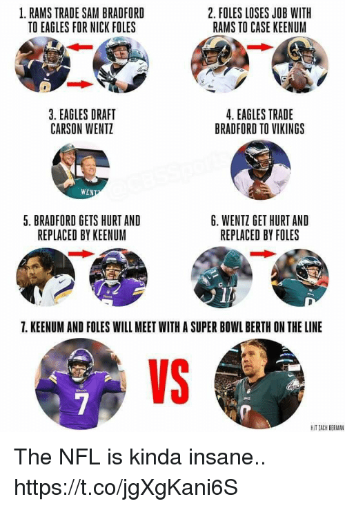 Philadelphia Eagles, Football, and Nfl: 1. RAMS TRADE SAM BRADFORD  TO EAGLES FOR NICK FOLES  2. FOLES LOSES JOB WITH  RAMS TO CASE KEENUM  3. EAGLES DRAFT  CARSON WENTZ  4. EAGLES TRADE  BRADFORD TO VIKINGS  WEN  5. BRADFORD GETS HURT AND  REPLACED BY KEENUM  6. WENTZ GET HURT AND  REPLACED BY FOLES  7. KEENUM AND FOLES WILL MEET WITH A SUPER BOWL BERTH ON THE LINE  VS  H/T ZACH BERMAN The NFL is kinda insane.. https://t.co/jgXgKani6S