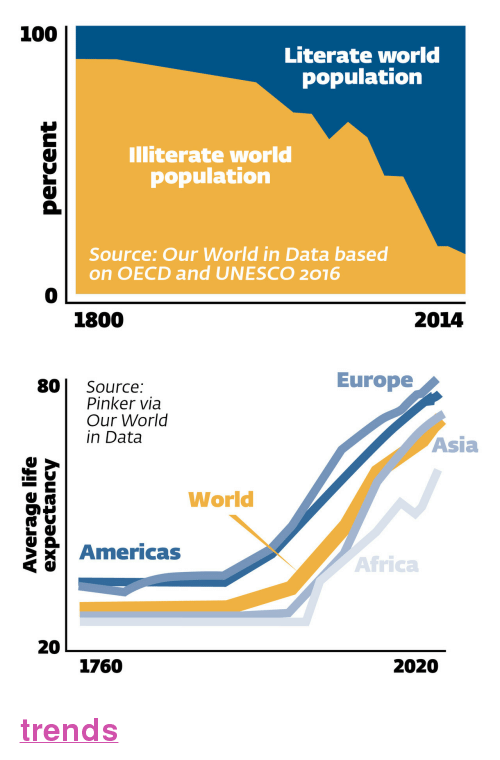 """Africa, Alive, and Anaconda: 100  Literate world  population  Illiterate world  population  Source: Our World in Data based  on OECD and UNESCO 2016  0  1800  2014   Europe  80 Source:  Pinker via  Our World  in Data  Asia  World  Americas  Africa  20  1760  2020 <p><a href=""""https://nypost.com/2018/03/03/9-charts-that-prove-theres-never-been-a-better-time-to-be-alive/""""><b>trends</b></a></p>"""