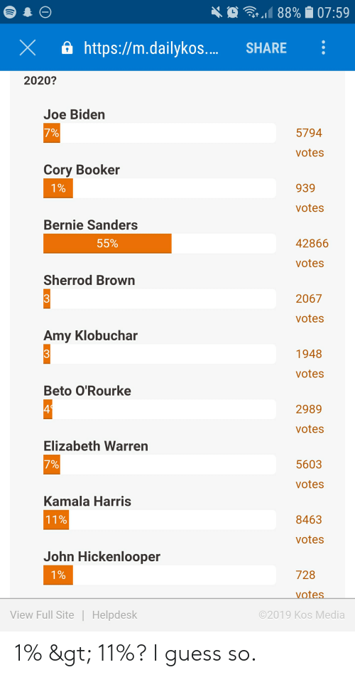Bernie Sanders, Elizabeth Warren, and Joe Biden: .118890 07:59  X https://m.dailykos.... SHARE  2020?  Joe Biden  5794  votes  Cory Booker  939  votes  Bernie Sanders  55%  42866  votes  Sherrod Brown  2067  votes  Amy Klobuchar  1948  votes  Beto O'Rourke  4  2989  votes  Elizabeth Warren  7%  5603  votes  Kamala Harris  11%  8463  votes  John Hickenlooper  728  0  View Full Site Helpdesk  2019 Kos Media 1% > 11%? I guess so.