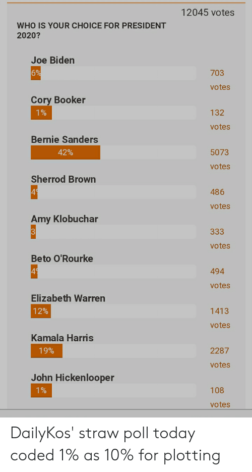 Bernie Sanders, Elizabeth Warren, and Joe Biden: 12045 votes  WHO IS YOUR CHOICE FOR PRESIDENT  2020?  Joe Biden  703  votes  Cory Booker  132  votes  Bernie Sanders  42%  5073  votes  Sherrod Brown  4  486  votes  Amy Klobuchar  3  votes  Beto O'Rourke  4  494  votes  Elizabeth Warren  12%  1413  votes  Kamala Harris  19%  2287  votes  John Hickenlooper  108  votes DailyKos' straw poll today coded 1% as 10% for plotting