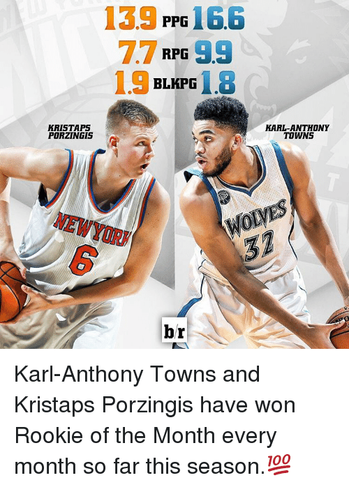 Karl-Anthony Towns: 139 PPG  166  RPG  1.9 BLKPG  1.8  KRISTA P5  PORZINGIS  br  KARL ANTHONY  TOWNS Karl-Anthony Towns and Kristaps Porzingis have won Rookie of the Month every month so far this season.💯