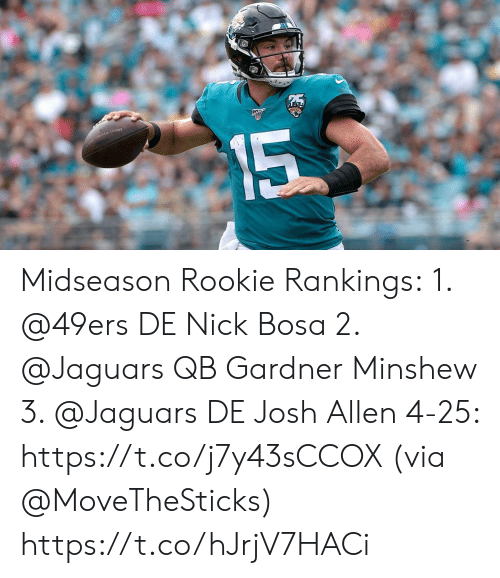 Nick: 15 Midseason Rookie Rankings: 1. @49ers DE Nick Bosa 2. @Jaguars QB Gardner Minshew 3. @Jaguars DE Josh Allen 4-25: https://t.co/j7y43sCCOX (via @MoveTheSticks) https://t.co/hJrjV7HACi