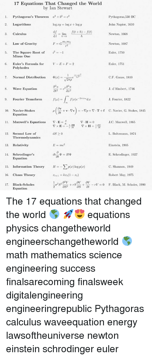 relativity: 17 Equations That Changed the World  by Ian Stewart  1. Pythagoras's Theorem ae2  Pythagoras,530 BC  2. Logarithms  log xy = log z + logy  John Napier, 1610  df  3. Calculus  Newton, 1668  m1R2  . Law of Gravity  Newton, 168  7  i2 :=-1  Euler, 1750  The Square Root of  Minus One  Euler, 1751  Euler's Formula for  Polyhedra  6.  Φ(z)=-1=eLay2  7.  Normal Distribution  C.F. Gauss, 1810  S. Wave Equation  20  J. d'Almbert, 1746  . Fourier Transform  J. Fourier, 1822  10. Navier-Stokes  + v . Tv ) =-FI) + ▽-T + f  ot  C. Navier, G. Stokes, 1845  ρ  Equation  11.  Maxwell's Equations  J.C. Maxwell, 1865  12. Second Law of  L. Boltzmann, 1874  Thermodynamics  13. Relativity  Einstein, 1905  14. Schrodingers  E. Schrodinger, 1927  Equation  15. Information Theory  H_Σmz) logp(z)  C. Shannon, 1949  Robert May, 1975  F. Black, M. Scholes, 1990  16. Chaos Theory  17. Black-Scholes  Equationn  1σ2S2an + rs''.. +--rV = 0  2aS The 17 equations that changed the world 🌎 🚀😍 equations physics changetheworld engineerschangetheworld 🌎 math mathematics science engineering success finalsarecoming finalsweek digitalengineering engineeringrepublic Pythagoras calculus waveequation energy lawsoftheuniverse newton einstein schrodinger euler