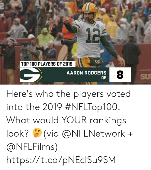 Voted: 2  12  TOP 100 PLAYERS OF 2019  AARON RODGERS  SU  QB Here's who the players voted into the 2019 #NFLTop100.  What would YOUR rankings look? 🤔(via @NFLNetwork + @NFLFilms) https://t.co/pNEclSu9SM