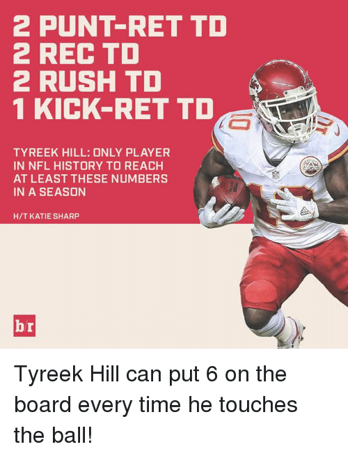 Tyreek Hill: 2 PUNT-RET TD  2 REC TD  2 RUSH TD  1 KICK-RET TD  TYREEK HILL: ONLY PLAYER  IN NFL HISTORY TO REACH  AT LEAST THESE NUMBERS  IN A SEASON  H/T KATIE SHARP Tyreek Hill can put 6 on the board every time he touches the ball!