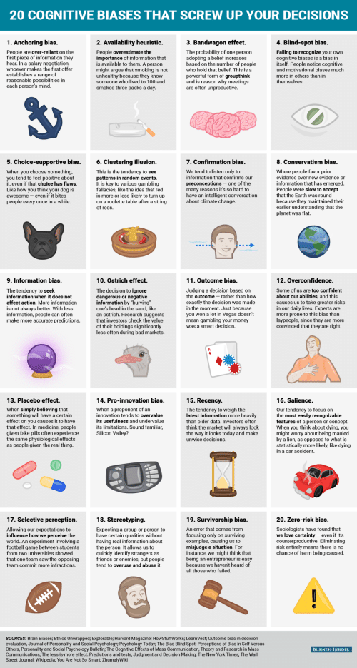 Confirmation Bias: 20 COGNITIVE BIASES THAT SCREW UP YOUR DECISIoNS  1. Anchoring bias  3. Bandwagon effect  tbias  2. Availability heuristic.  People overestimate the  importance of information that  is available to them. A person  might argue that smoking is not  unhealthy because they know  someone who lived to 100 and  smoked three packs a da  People are over-reliant on the  first piece of information they  hear. In a salary negotiation  whoever makes the first offer  adopting a belief increases  based on the number of people  who hold that belief. This is a  cognitive biases is a bias in  itself. People notice cognitive  and motivational biases much  more in others tha  themselves  in  and is reason why meetings  each person's mind  re often unproductive  5. Choice-supportive bias.  6. Clustering illusion.  7. Confirmation bias.  8. Conservatism bias.  Where people favor prior  When you choose something,  you tend to feel positive about  it, even if that choice has flaws  This is the tendency to see  patterns in random events  We tend to listen only to  information that confirms ou  preconceptions- one of the  many reasons it's so hard to  have an intelligent conversation  about climate change  idence over new evidence or  awesome-even if it bites  people every once in a while  fallacies, like the idea t  is more or less likely to turn up  on a roulette table after a string  0  People were slow to accept  that the Earth was round  because they maintained their  in  planet was flat.  9. Information bias  11. Outcome bias  12. Overconfidence  he outcome rather than how  about our abilities, and this  dangerous or  information  affect action. More information  in  in the mome  rch sugge  more prone to this bias than  ormation, people can  make more accurate predictio  that investors check the value  ng your mone  was a smart decision.  13. Placebo effect.  14. Pro-innovation bias.  15. Recency.  16. Salience.  When simply believing that  something will have a cert