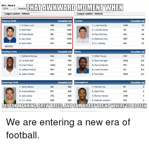 Lesean McCoy: 2014 Week 6  THATAWKWARD MOMENT WHEN  2014  Regular  League Leaders Offense  League Leaders Defense  Passing Yards  Complete List Tackles  Complete List  1. Andrew Luck  1. Luke Kuechly  IND  1987  74  2. Lavonte David  2, Matt Ryan  ATL  1850  3. Philip Rivers  1756  3. Paul Wormilow  ATL  1676  CH  4. DeAndre Levy  4, Jay Cutler  DET  5. Nick Foles  1628  5. CJ. Mosley  57  Rushing Yards  Complete List Sacks  785  CHI  7.0  1. DeMarco Murray  1. Willie Young  2, Leveon Bell  PIT  542  2. Ryan Kerrigan  6.5  WAS  HOU  513  PHI  6.0  3. Arian Foster  3. Connor Barwin  4. LeSean McCoy  422  4. Justin Houston  KC  6.0  DEN 60  5. Justin Forsett  408  5. Von Miller  Complet  Complete Lust Interceptions  Receiving Yards  1. Jordy Nelson  GB  632  1. Perrish Cox  SF  2. Kyle Fuller  2. Antonio Brown  PIT  629  CHI  3. Julio Jones  ATL  620  3, Roman Harper  CAR  4, T.Y. Hilton  IND  4. Malcolm Jenkins  PH  PEYTONMANNINGDREWBREES, AND TOMIBRADY NOWHERE TO BE SEEN We are entering a new era of football.
