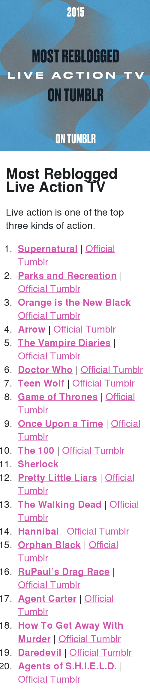 """Parks and Recreation: 2015  MOST REBLOGGED  LIVE ACTION TV  ON TUMBLR  ON TUMBLR <h2>Most Reblogged Live Action TV</h2><p>Live action is one of the top three kinds of action.<br/></p><ol><li><b><a href=""""http://www.tumblr.com/search/supernatural"""">Supernatural</a></b>  <a href=""""http://thecwspn.tumblr.com/"""">Official Tumblr</a></li>  <li><a href=""""http://www.tumblr.com/search/parks%20and%20recreation""""><b>Parks and Recreation</b></a>  <a href=""""http://nbcparksandrec.tumblr.com/"""">Official Tumblr</a></li>  <li><b><a href=""""http://www.tumblr.com/search/oitnb"""">Orange is the New Black</a></b>  <a href=""""http://oitnb.tumblr.com/"""">Official Tumblr</a></li>  <li><b><a href=""""http://www.tumblr.com/search/arrow"""">Arrow</a></b>  <a href=""""http://thecwarrow.tumblr.com/"""">Official Tumblr</a></li>  <li><b><a href=""""http://www.tumblr.com/search/the%20vampire%20diaries"""">The Vampire Diaries</a></b>  <a href=""""http://thecwtvd.tumblr.com/"""">Official Tumblr</a></li>  <li><b><a href=""""http://www.tumblr.com/search/doctor%20who"""">Doctor Who</a></b>  <a href=""""http://doctorwho.tumblr.com/"""">Official Tumblr</a></li>  <li><a href=""""http://www.tumblr.com/search/teen%20wolf""""><b>Teen Wolf</b></a>  <a href=""""http://teenwolf.tumblr.com/"""">Official Tumblr</a></li>  <li><a href=""""http://www.tumblr.com/search/game%20of%20thrones""""><b>Game of Thrones</b></a><b></b>  <a href=""""http://gameofthrones.tumblr.com/"""">Official Tumblr</a></li>  <li><b><a href=""""http://www.tumblr.com/search/ouat"""">Once Upon a Time</a></b>  <a href=""""http://onceabc.tumblr.com/"""">Official Tumblr</a></li>  <li><b><a href=""""http://www.tumblr.com/search/the%20100"""">The 100</a></b>  <a href=""""http://the100writers.tumblr.com/"""">Official Tumblr</a></li>  <li><b><a href=""""http://www.tumblr.com/search/sherlock"""">Sherlock</a></b></li>  <li><b><a href=""""http://www.tumblr.com/search/pretty%20little%20liars"""">Pretty Little Liars</a></b>  <a href=""""http://prettylittleliars.tumblr.com/"""">Official Tumblr</a></li>  <li><b><a href=""""http://www.tumblr.com/search/the%20walking%20dead"""">The """