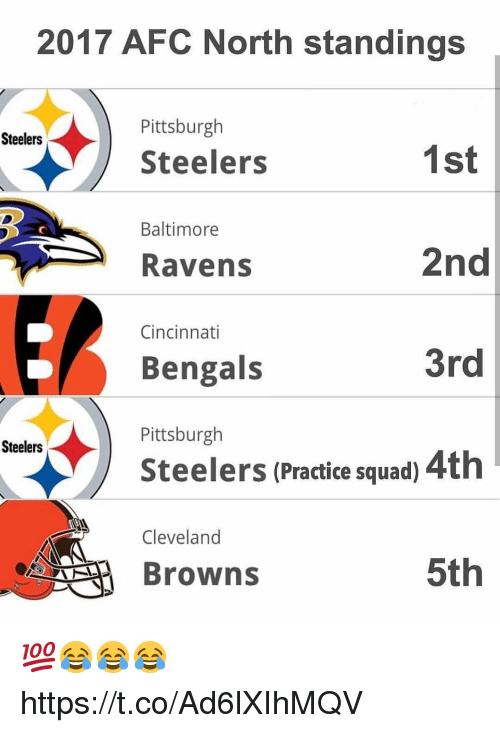 Baltimore Ravens: 2017 AFC North standings  Pittsburgh  Steelers  Steelers  1st  2nd  3rd  Steelers (Practice squad) 4th  5th  Baltimore  Ravens  Cincinnati  Bengals  Pittsburgh  Steelers  Cleveland  Browns 💯😂😂😂 https://t.co/Ad6lXIhMQV