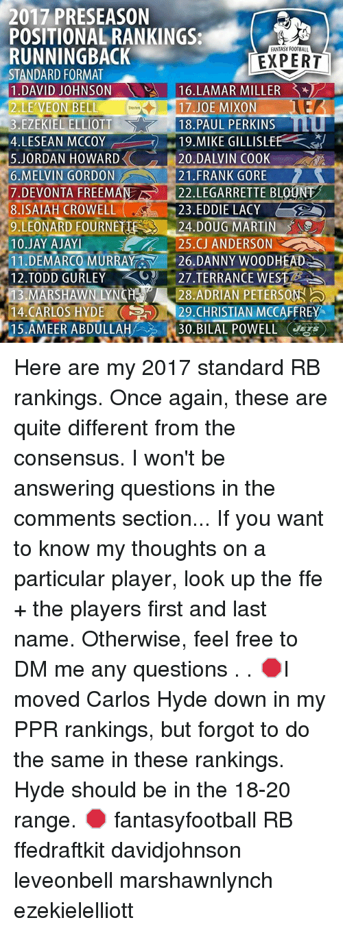 Frank Gore: 2017 PRESEASON  POSITIONAL RANKINGS:  RUNNINGBACK  STANDARD FORMAT  1.DAVID JOHNSON  FANTASY FOOTBALL  EXPERT  16.LAMAR MILLER  LE'VEON BELL  3.EZEKIEL ELLIOTT  4.LESEAN MCCOY  5.JORDAN HOWARD《 20.DALVIN COOK  6.MELVIN GORDON  7.DEVONTA FREEMAN22. LEGARRETTE BLOUNT  8.ISAIAH CROWELL  9.LEONARD FOURNET24.DOUG MARTIN  10.JAY AJAY  1 1 .DE MARCO MURRAY  12.TODD GURLEY  13.MARSHAWN LYNCH28.ADRIAN PETERSON  14.CARLOS HYDE29.CHRISTIAN MCCAFFREY  15.AMEER ABDULLAH/.? E 30.BILAL POWELL ④ s  17.JOE MIXON  18.PAUL PERKINS  .1 9.MIKE GILLISLER  HOWARDくく4 120.DA  21.FRANK GORE  23.EDDIE LACY  25.CJ ANDERSON  -27·TERRANCE WEST  A  i . 26.DANNY WOODHEAD )  op Here are my 2017 standard RB rankings. Once again, these are quite different from the consensus. I won't be answering questions in the comments section... If you want to know my thoughts on a particular player, look up the ffe + the players first and last name. Otherwise, feel free to DM me any questions . . 🛑I moved Carlos Hyde down in my PPR rankings, but forgot to do the same in these rankings. Hyde should be in the 18-20 range. 🛑 fantasyfootball RB ffedraftkit davidjohnson leveonbell marshawnlynch ezekielelliott