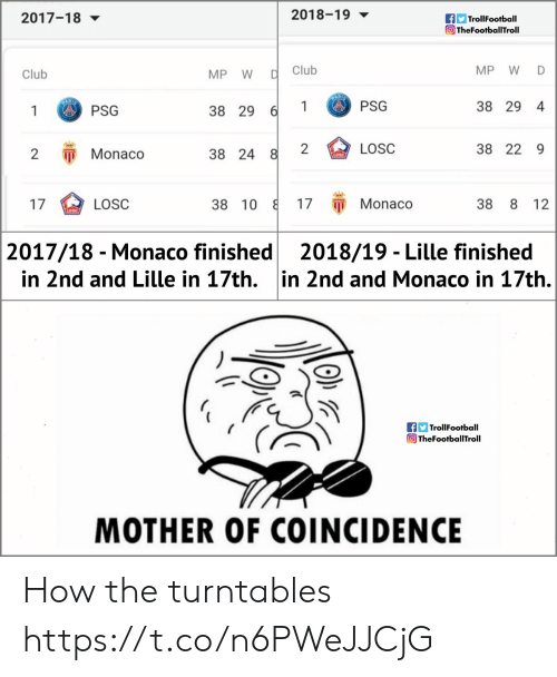 Club, Memes, and Monaco: 2018-19  TrollFootball  TheFootballTroll  2017-18 ▼  Club  MP W D  Club  MP W  1PSG  38 29 4  1 PSG  38 29  2  LOSC  38 22 9  2 Monaco  38 24  17 π Monaco  17  38 10  38 8 12  LOSC  2017/18 - Monaco finished2018/19 - Lille finished  in 2nd and Lille in 17th. in 2nd and Monaco in 17th.  f TrollFootball  TheFootballTroll  MOTHER OF COINCIDENCE How the turntables https://t.co/n6PWeJJCjG