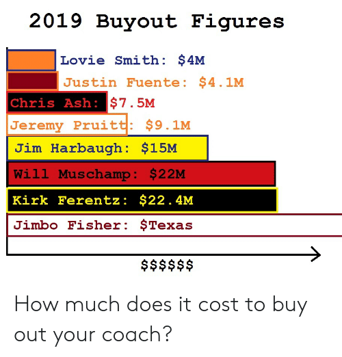 Jim Harbaugh: 2019 Buyout Figures  Lovie Smith: $4M  Justin Fuente: $4.1M  Chris Ash: $7.5M  Jeremy Pruitt: $9.1M  Jim Harbaugh: $15M  Will Muschamp: $22M  Kirk Ferentz: $22.4M  Jimbo Fisher: $Texas  $$$$$$ How much does it cost to buy out your coach?