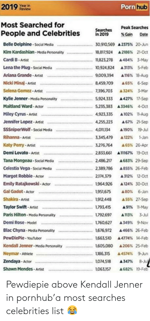 ariana grande: 2019 year in  Porn hub  Review  Most Searched for  Peak Searches  Searches  in 2019  People and Celebrities  % Gain  Date  Belle Delphine - Social Media  30.910.569 A 2375% 20-Jun  Kim Kardashian - Media Personality  18,817,924 A 2186% 21-Oct  Cardi B- Artist  1,823.278 A484% 3-May  Lena the Plug-Social Media  10,924,824 A313% 5-Feb  Ariana Grande - Artist  A116% 18-Aug  9,009,394  Nicki Minaj - Artist  A65% 6-Sep  8,459,709  Selena Gomez - Artist  7,396,703 A324% 3-Mar  Kylie Jenner - Media Personality  Maitland Ward - Actor  5,924.333 A427% 17-Sep  5,235.383 A3346% 4-Oct  Miley Cyrus - Artist  4,923,335  A 102% 11-Aug  Jennifer Lopez - Artist  4,255,223  A67% 21-Sep  SniperWolf - Social Media  4,011L134  A 190% 19-Jul  Rihanna - Artist  3,345,479  A 122% 1-Jan  Katy Perry - Artist  Demi Lovato - Artist  3,276,764  A65% 26-Apr  2,833,661 Al167% 19-Oct  Tana Mongeau - Social Media  2,486,217  A683% 29-Sep  Celestia Vega - Social Media  2,389.786 A855% 26-Feb  A 312% 12-Oct  Margot Robbie - Actor  2,174,379  Emily Ratajkowski - Actor  1964,926  A 124% 30-Oct  Gal Gadot - Actor  1951,675  A 80% 6-Jan  Shakira - Artist  1912,448  A S5% 27-Sep  Taylor Swift - Artist  A91% 11-May  1793,415  Paris Hilton - Media Personality  L792.697  A113% 3-Jul  Demi Rose - Model  Blac Chyna-Media Personalty  PewDiePie - YouTuber  1760.627  A349% 9-Nov  1676.972 A466% 26-Feb  1663.510 44774% 14-Feb  Kendall Jenner - Media Personality  1605,080 4206% 25-Feb  Neymar - Athiete  LI86.315  A4574% 9-Jun  A347% 8-Ju  Zendaya - Actor  1074,518  Shawn Mendes - Artist  A682% 19-Feb  L063,157 Pewdiepie above Kendall Jenner in pornhub'a most searches celebrities list 😂