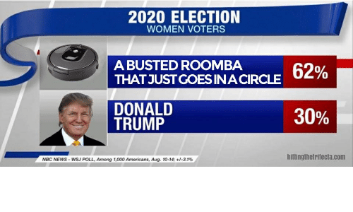 Donald Trump, News, and Roomba: 2020 ELECTION  WOMEN VOTERS  A BUSTED ROOMBA  THAT JUST COES INA CIRCLE 62%  DONALD  TRUMP  30%  hittingthetrifecta.com  NBC NEWS-WSJ POLL. Among 1,000 Americans, Aug. 10-14; -3.1%