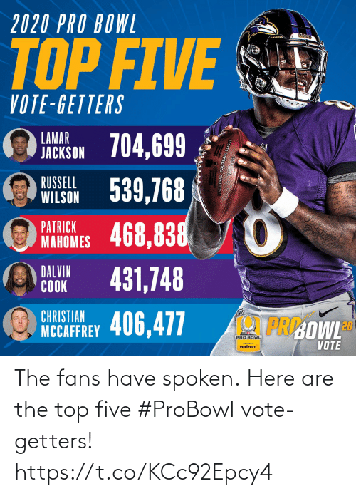 vote: 2020 PRO BOWL  RAYENS  RAVENS  TOP FIVE  VOTE-GETTERS  LAMAR  JACKSON 704,699  WILSON 539,768  468,838  RUSSELL  But  PATRICK  MAHOMES  DALVIN  COOK  431,748  CHRISTIAN  PRI:OWLD  NCCAFFREY 406,477  PRO BOWL  VOTE  preserted by  verizon The fans have spoken.  Here are the top five #ProBowl vote-getters! https://t.co/KCc92Epcy4