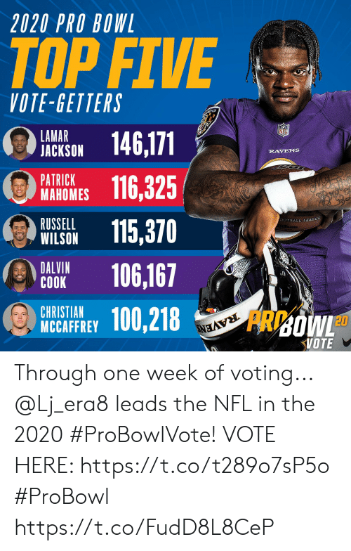 voting: 2020 PRO BOWL  TOP FIVE  VOTE-GETTERS  ENS  LAMAR  JACKSON  146,171  RAVENS  PATRICK  МАНОMES  116,325  RUSSELL  WILSON  SOTBALL LEAGUE  115,370  DALVIN  СОOK  106,167  CHRISTIAN  MCCAFFREY  100,218  RAVENS  FRDOWL  VOTE Through one week of voting... @Lj_era8 leads the NFL in the 2020 #ProBowlVote!  VOTE HERE: https://t.co/t289o7sP5o #ProBowl https://t.co/FudD8L8CeP