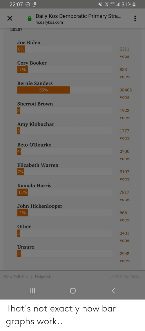 Bernie Sanders, Elizabeth Warren, and Joe Biden: 22:07  Daily Kos Democratic Primary Stra.  m.dailykos.com  2020?  Joe Biden  8%  5311  votes  Corv Booker  1%  853  votes  Bernie Sanders  55%  38405  votes  Sherrod Brown  1923  votes  Amy Klobuchar  votes  Beto O'Rourke  4  2700  votes  Elizabeth Warren  7%  5197  votes  Kamala Harris  11%  7817  votes  John Hickenlooper  190  votes  Other  3  2401  votes  Unsure  4  2945  votes  View Full Site |Helpdesk That's not exactly how bar graphs work..