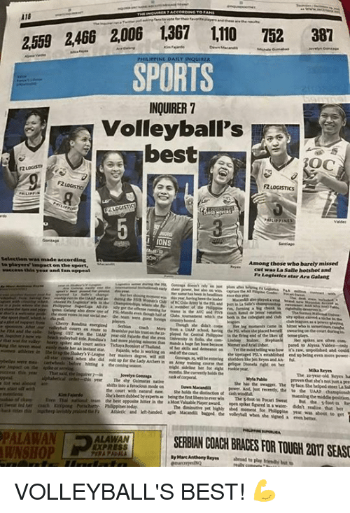 Rey, Express, and Volleyball: 2559 2466 2006 1367 110  752  387  SPORTS  INQUIRER 7  volleyball's  OC  'IONS  selection was made according R  Among those who barely missed  players' Mmvwctonthe sport,  cart was La Salle hotshot and  star Ara Galang  where  UST win the UAAN yoreid Rwanda she even  Her spats are often com  pared to Alyssa only  when did her degree, wa  in  up for the Lady hitting a  the coming  the Rstaerd established end vobelngeven more power  Mika Reyes  The year-old Meyes  Myta Pablo  Dawa Macandiu  the court with natural ease  Melds de  of cath  Fajardo  Shen been dubbed byemperts  The stoot no sweat  niipplnes today.  Athletic and let-handed agile MaandA bagprd de volntall when she vened a even better.  SERBIANCOACHBRACES FOR TOUGH 2OTI SEASI  byMarc Anthony Reyes  ALAWAN  EXPRESS  IWNSHOP  FIRA PApALA VOLLEYBALL'S BEST! 💪