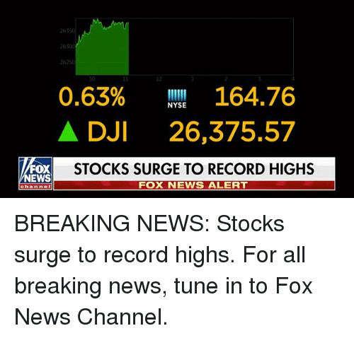 surge: 2630  26250  12  0.63% 164.76  A DJI 26,375.57  STOCKS SURGE TO RECORD HIGHS  NYSE  EWS  FOX NEWS ALERT  channel BREAKING NEWS: Stocks surge to record highs. For all breaking news, tune in to Fox News Channel.