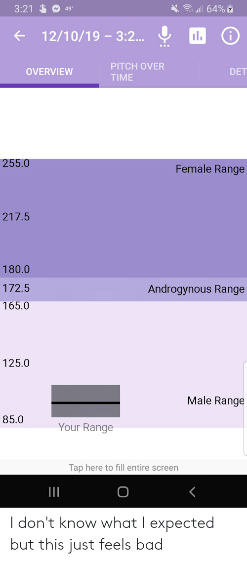 Bad, Time, and Androgynous: 3 al 64% z  3:21 $  49°  il.  12/10/19 – 3:2...  PITCH OVER  OVERVIEW  DET  TIME  255.0  Female Range  217.5  180.0  172.5  Androgynous Range  165.0  125.0  Male Range  85.0  Your Range  Tap here to fill entire screen  II I don't know what I expected but this just feels bad