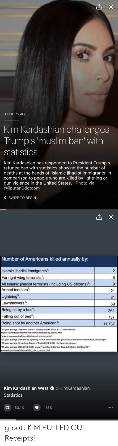 """Annually: 3 HOURS AGO  Kim Kardashian challenges  Trump's 'muslim ban' with  statistics  Kim Kardashian has responded to President Trump's  refugee ban with statistics showing the number of  deaths at the hands of 'Islamic jihadist immigrants' in  comparison to people who are killed by lightning or  gun violence in the United States. Photo via  @liputan6dotcom  〈 SWIPE TO BEGIN   Number of Americans killed annually by:  Islamic jihadist immigrants  Far right-wing terrorists'  All Islamic jihadist terrorists (including US citizens):  Armed toddlers2:  Lightning  Lawnmowers:  Being hit by a bus  Falling out of bed  Being shot by another American5.  2  5  21  31  69  264  737  11,737  10-year average of terrorist attacks """"Deadly Attacks Since 9/11, New America,  http:l/securitydata.newamerica.net/extremists/deadly-attacks.html  10-year average of deaths by lightning, NOAA, www.nws.noaa.govlom/hazstats/resources/weather fatalities.pdf  10-year average, Underlying Cause of Death 2014, CDC, http:lwonder.cdc.gov  10-year average 2005-2014, CDC, Injury Prevention & Control: Data&Statistics (WISQARS)  www.cdc.gov/injury/wisqars/fatal injury reports.html  Kim Kardashian West @KimKardashian  Statistics  63.1K  116K groot: KIM PULLED OUT Receipts!"""