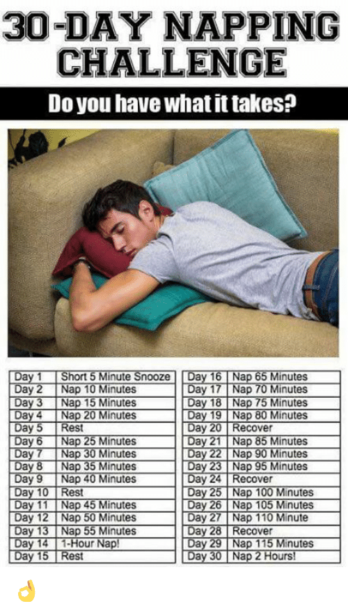 day 26: 30-DAY NAPPING  CHALLENGE  Do you have what it takes?  Day 1 Short 5 Minute Snooze Day 16Nap 65 Minutes  Day 17 Nap 70 Minutes  18 Nap 75 Minutes  Day 19 Nap 80M  Day 20 Recover  Day 4 Nap 20 Minutes  Day 6 Nap 25 Minutes  Day 7 Nap 30 Minutes  Day 8 Nap 35 Minutes  Day 9 Nap 40 Minutes  Day 10 Rest  Day 11 Nap 45 Minutes  Day 21 Nap 85 Minutes  Day 23 Nap 95 Minutes  Day 24 Recover  Day 25 Nap 100 Minutes  Day 26 Nap 1  Day 13 Nap 55 Minutes  Day 14 1-Hour Nap!  Day 28 Recover  Day 29 Nap 115 Minutes  Day 30 Nap 2 Hours!  est 👌