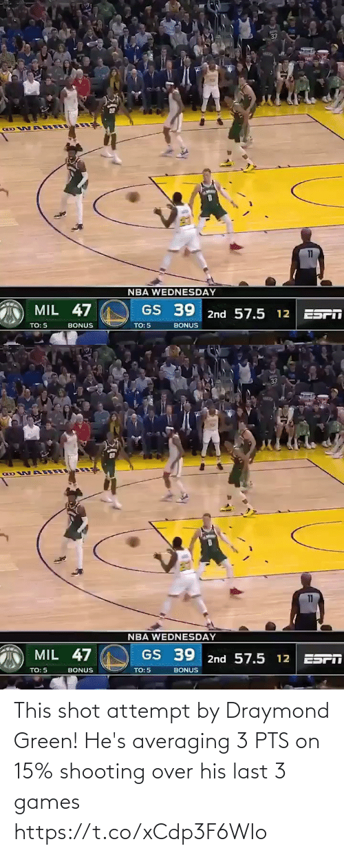 hes: 33  GOW ARR  11  NBA WEDNESDAY  MIL 47  GS 39 2nd 57.5 12 ESPT  TO: 5  BONUS  TO: 5  BONUS   33  GOW ARR  11  NBA WEDNESDAY  MIL 47  GS 39 2nd 57.5 12 ESPI  TO: 5  TO: 5  BONUS  BONUS This shot attempt by Draymond Green!   He's averaging 3 PTS on 15% shooting over his last 3 games  https://t.co/xCdp3F6WIo