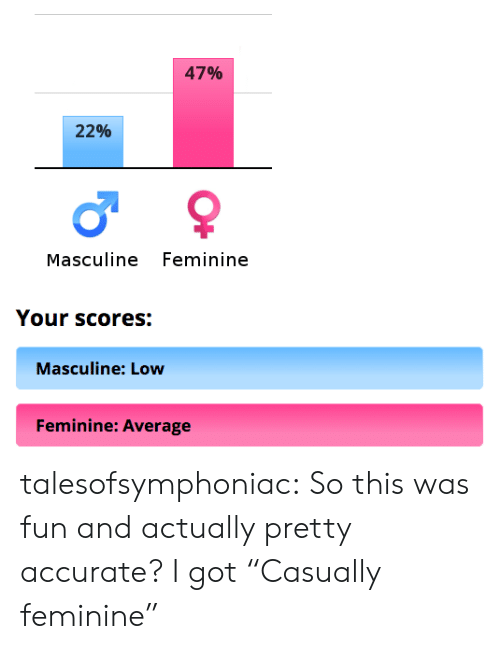 """Masculine: 47%  22%  Masculine Feminine  Your scores:  Masculine: Low  Feminine: Average talesofsymphoniac: So this was fun and actually pretty accurate? I got""""Casually feminine"""""""