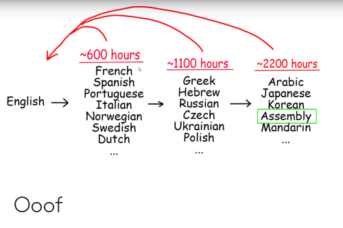 Korean: 600 hours  1100 hours  2200 hours  French  Spanish  Portuguese  Italian  Norwegian  Swedish  Dutch  Greek  Hebrew  Russian  Czech  Ukrainian  Polish  Arabic  Japanese  Korean  Assembly  Mandarin  English Ooof
