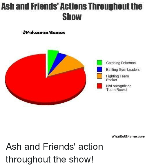Ash, Friends, and Gym: Ash and Friends' Actions Throughout the  Show  onMemes  Catching Pokemon  Battling Gym Leaders  Fighting Team  Rocket  Not recognizing  Team Rocket  WhatDouMeme com Ash and Friends' action throughout the show!