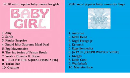 Yorkie: 2016 most popular baby names for girls  2016 most popular baby names for boys  BABY  GIRL  1. Amy  1. Ambrose  2. Sarah  2. Meth Head  3. Nigel Farage jr  3. Kinder Surprise  4. Stupid Idiot Supreme Meal Deal  4. Kenneth  5. Egg Mayonnaise  5. Eggs Bennedict  6. LA PAUL JOSEPH WATSON VIDEO]  6. The 1st Series of Prison Break  7. Greggs  7. Work Rihanna ft. Drake  8. Little Cunt  8. [HIGH PITCHED SQUEAL FROM A PIG]  9. Wankshaft.  9. Yorkie Bar  10. Ovaltine  100. Marmite Face