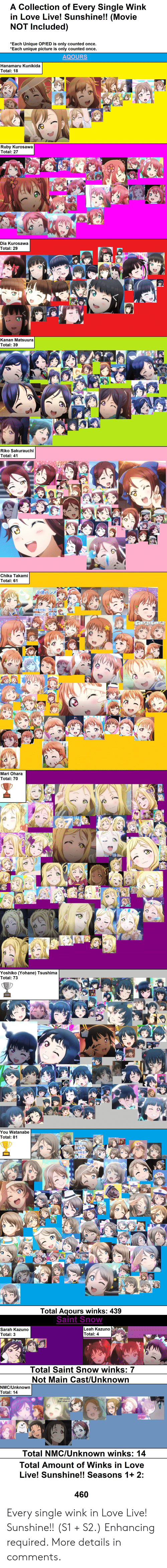 nmc: A Collection of Every Single Wink  in Love Live! Sunshine!! (Movie  NOT Included)  Each Unique OP/ED is only counted once.  Each unique picture is only counted once.  AQOURS  Hanamaru Kunikida  Total: 18  Ruby Kurosawa  Total: 27  Dia Kurosawa  Total: 29  Kanan Matsuura  Total: 39  Riko Sakurauchi  Total: 41  Chika Takami  Total: 61  ALar  Mari Ohara  Total: 70  Yoshiko (Yohane) Tsushima  Total: 73  You Watanabe  Total: 81  Total Aqours winks: 439  Saint Snow  Leah Kazuno  Total: 4  Sarah Kazuno  Total: 3  Total Saint Snow winks: 7  Not Main Cast/Unknown  NMC/Unknown  Total: 14  Total NMC/Unknown winks: 14  Total Amount of Winks in Love  Live! Sunshine!! Seasons 1+ 2:  460 Every single wink in Love Live! Sunshine!! (S1 + S2.) Enhancing required. More details in comments.