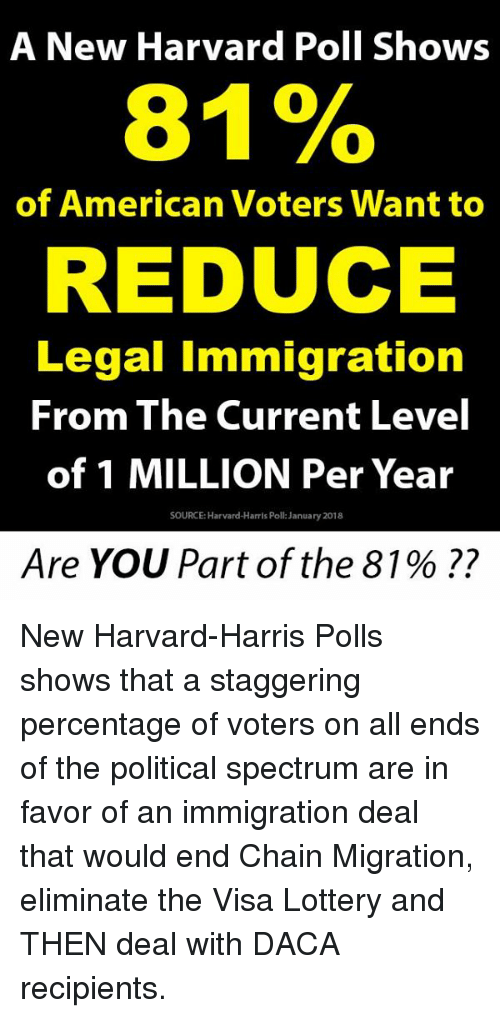 Lottery, Memes, and American: A New Harvard Poll Shows  81%  of American Voters Want to  REDUCE  Legal Immigration  From The Current Level  of 1 MILLION Per Year  SOURCE: Harvard-Harris Poll: January 2018  Are YOU Part of the 81 % ?? New Harvard-Harris Polls shows that a staggering percentage of voters on all ends of the political spectrum are in favor of an immigration deal that would end Chain Migration, eliminate the Visa Lottery and THEN deal with DACA recipients.