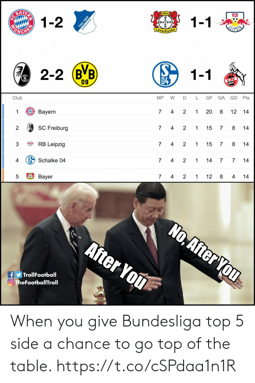 After You: AATERR  1-2  1904  RB  1-1  BAYER  Leverkusen  СНЕУ  2-2 (BB  1-1  04  1.F.C  KOLN  09  GD Pts  Club  MP  D  L  GF  GA  Вayern  2  1  7  4  1  8  12 14  SC Freiburg  8  2  7  4  2  1  15  7  14  RB Leipzig  3  7  4  2  1  15  7  14  Schalke 04  4  2  4  7  1  14  7  14  7 4  Bayer  2  1  12 8  4  14  No, After You  After You  fTrollFootball  O TheFootballTroll  20  st  6681  MU  FC When you give Bundesliga top 5 side a chance to go top of the table. https://t.co/cSPdaa1n1R