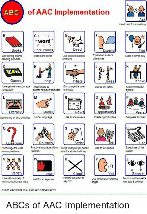 aac: ABC) of AAC Implementation  Use o aEk for sometning  -word  Core Words  Tea㎝ oore words  广  Direct  Use ouring shared  reading ac:Mtes  Use to dlrectactns  of otners  Expand on a  Games  Know  Encourage he user  hta  Use games to encourage  Tea㎝ users to  ask tor helplself advocate  Use to tell jokes  Know the device  sjedem  0  Use during wrting aies Model language  Use to anare  news Create opportunities  Get peers Invoved  Routines  Enoourage ne usr ractioe language winscritwhat you will mode  o aek questions  so tell storles  Expect use of the  system  what the student wll ay  Zoom in  Use win avarlety of  communication partners  Provice an ourle Useto complalnexpress Zoom In on the users  say no  Wat tor a reeponee  Interests & ablirles  Alysan Dez-Klelne MS CCo-SLF  Febnay 2017) ABCs of AAC Implementation