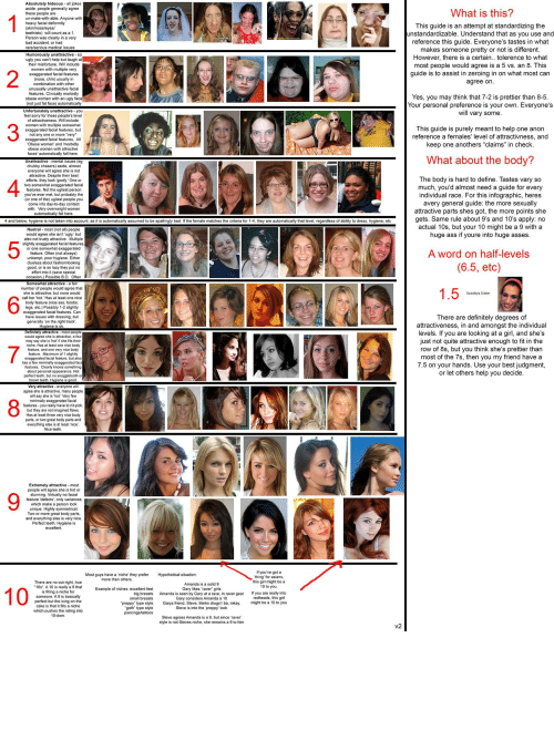 """Right Track: Absolutely hideous - all jokes  aside, people generally agree  these people are  un-mate-with-able. Anyone with  heavy facial deformity  (skin/nose/eyes/  teeth/etc) will count as a 1.  Person was clearly in a very  bad accident, or had  rare/serious medical issues  What is this?  1  This guide is an attempt at standardizing the  unstandardizable. Understand that as you use and  reference this guide. Everyone's tastes in what  makes someone pretty or not is different.  However, there is a certain.. tolerence to what  most people would agree is a 5 vs. an 8. This  guide is to assist in zeroing in on what most can  UGLYPEOPLE  Humorously unattractive - so  ugly you can't help but laugh at  their misfortune. Will include  women with multiple very  exaggerated facial features  (nose, chin) usually in  combination with other  agree on.  unusually unattractive facial  features. Clinically morbidly  obese women with an ugly face  (not just fat face) automatically  03/20  Yes, you may think that 7-2 is prettier than 8-5.  Your personal preference is your own. Everyone's  will vary some.  Unfortunately unattractive - you  feel sorry for these people's level  of attractiveness. Will include  women with multiple somewhat  exaggerated facial features, but  not any one or more *very  exaggerated facial features. All  """"Obese women' and 'morbidly  This guide is purely meant to help one anon  reference a females' level of attractivness, and  keep one anothers """"claims"""" in check.  obese women with attractive  faces' automatically fall here.  What about the body?  Unattractive - mental issues (eg  chubby chasers) aside, almost  everyone will agree she is not  attractive. Despite their best  efforts, they look 'goofy.' One or  two somewhat exaggerated facial  features. Not the ugliest person  you've ever met, but probably the  (or one of the) ugliest people you  come into day-to-day contact  with. Very overweight women  automatically fall here.  The body is hard to define."""
