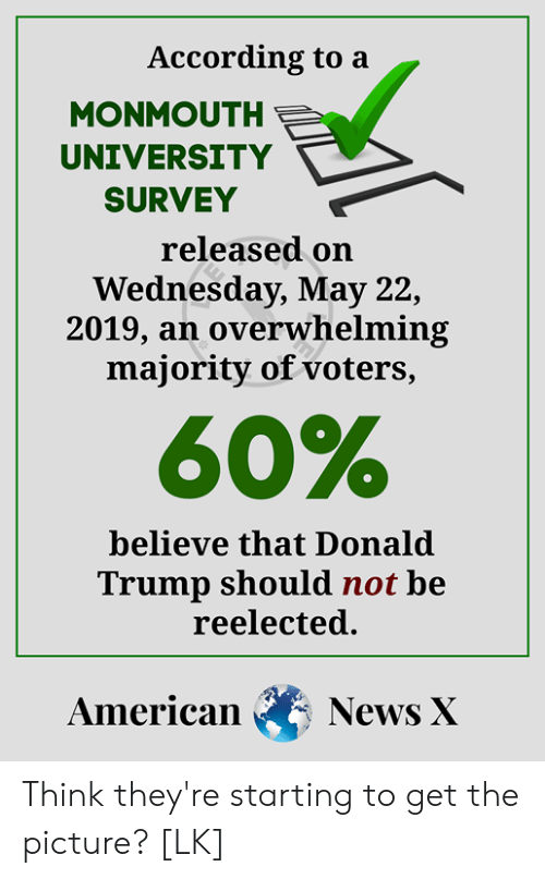 Monmouth University: According to a  MONMOUTH  UNIVERSITY  SURVEY  released orn  Wednesday, May 22,  2019, an overwhelming  majority of voters,  60%  believe that Donald  Trump should not be  reelected.  American News X Think they're starting to get the picture? [LK]