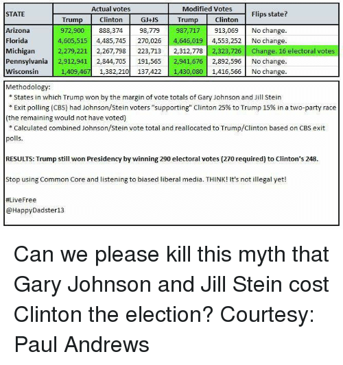"""Trump Clinton: Actual votes  Modified Votes  Flips state?  STATE  Clinton  GJ+US Trump Clinton  Trump  Arizona  987,717 913,069 No change.  972,900  888,374  98,779  Florida  4,605,515  4,485,745  270,026  4,646,019  4,553,252 No change.  Michigan  2,279,221  2,267,798  223,713  2,312,778  323,726  Change. 16 electoral votes  Pennsylvania  2,912,941 2,844,705  191,565 2,941,67  2,892,596 No change.  Wisconsin  1,409,467 1,382,210  137,422 1,430,080  1,416,566 No change.  Methodology:  States in which Trump won by the margin of vote totals of Gary Johnson and Jill Stein  Exit polling (CBS) had Johnson/Stein voters """"supporting"""" Clinton 25% to Trump 15% in a two-party race  (the remaining would not have voted)  Calculated combined Johnson/Stein vote total and reallocated to Trump/Clinton based on CBS exit  polls  RESULTS: Trump still won Presidency by winning 290 electoral votes (270 required) to Clinton's 248  Stop using Common Core and listening to biased liberal media. T  It's not illegal yet!  HINK! #Live Free  HappyDadster13 Can we please kill this myth that Gary Johnson and Jill Stein cost Clinton the election? Courtesy: Paul Andrews"""