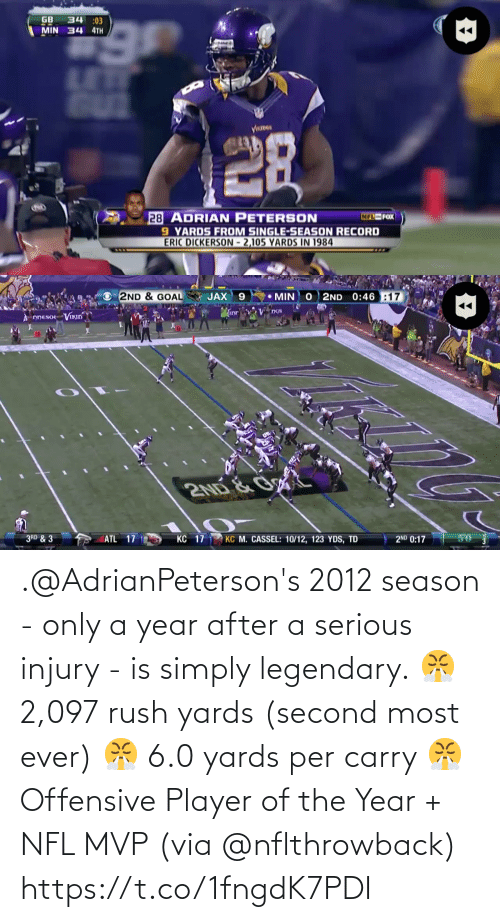 2: .@AdrianPeterson's 2012 season - only a year after a serious injury -  is simply legendary.  😤 2,097 rush yards (second most ever) 😤 6.0 yards per carry 😤 Offensive Player of the Year + NFL MVP  (via @nflthrowback) https://t.co/1fngdK7PDI