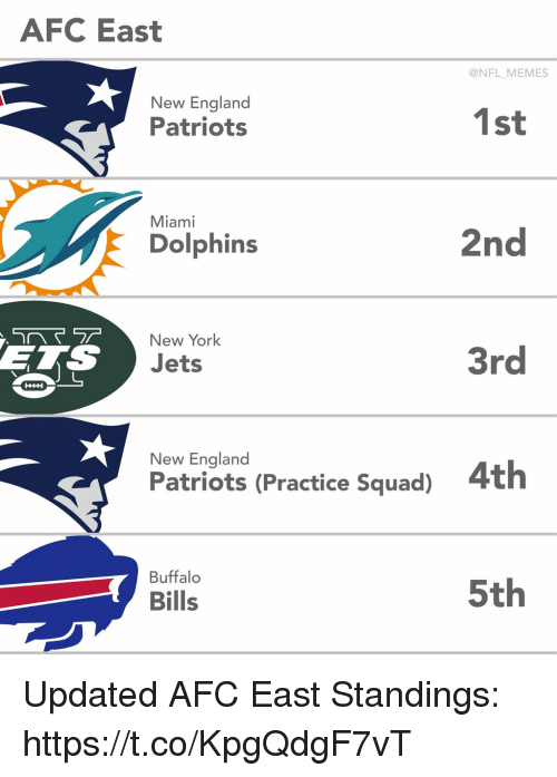 New England Patriots: AFC East  @NFL MEMES  New England  Patriots  1st  Miami  Dolphins  2nd  New York  ETS  Jets  3rd  New England  Patriots (Practice Squad)  4th  Buffalo  Bills  5th Updated AFC East Standings: https://t.co/KpgQdgF7vT