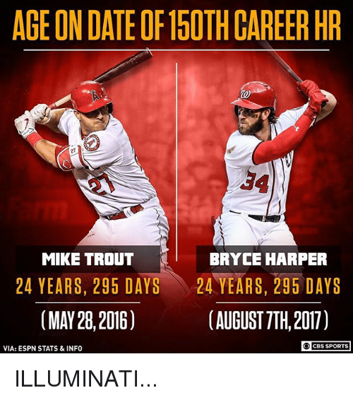 Espn, Illuminati, and Memes: AGE ON DATE OF15OTH CAREER HR  27  34  MIKE TROUT  BRYCE HARPER  24 YEARS, 295 DAYS 、 24 YEARS, 295 DAYS  (MAY 28, 2016)  (AUGUST 7TH, 2017)  CBS SPORTS  VIA: ESPN STATS &INFO ILLUMINATI...