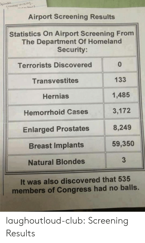 homeland security: Airport Screening Results  Statistics On Airport Screening From  The Department Of Homeland  Security  Terrorists Discovered  Transvestites  Hernias  Hemorrhoid Cases  Enlarged Prostates  Breast Implants  Natural Blondes  0  133  1,485  3,172  8,249  59,350  3  It was also discovered that 535  members of Congress had no balls. laughoutloud-club:  Screening Results