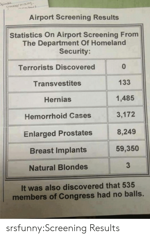 homeland security: Airport Screening Results  Statistics On Airport Screening From  The Department Of Homeland  Security  Terrorists Discovered  Transvestites  Hernias  Hemorrhoid Cases  Enlarged Prostates  Breast Implants  Natural Blondes  0  133  1,485  3,172  8,249  59,350  3  It was also discovered that 535  members of Congress had no balls. srsfunny:Screening Results