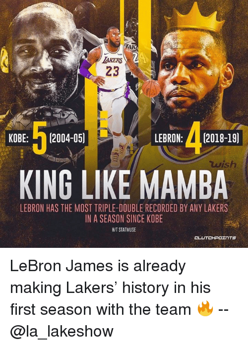 Los Angeles Lakers, LeBron James, and History: AKERS  23  KOBE: 2004-05)  LEBRON: 2018-19]  sh  KING LIKE MAMBA  LEBRON HAS THE MOST TRIPLE-DOUBLE RECORDED BY ANY LAKERS  IN A SEASON SINCE KOBE  HIT STATMUSE  CLU LeBron James is already making Lakers' history in his first season with the team 🔥 -- @la_lakeshow