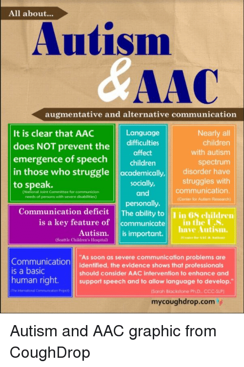 "Children, Soon..., and Struggle: All about...  Autism  AAC  It is clear that AAC  does NOT prevent the difficulties  emergence of speech c  augmentative and alternative communication  Language  affect  Nearly all  children  with autism  spectrum  children  in those who struggle academically, disorder have  struggles with  to speak.  socially,  (National Joint Committee for communicion  needs of persons with severe disabilities)  communication  Center for Autism Research  and  munication deficit The ability toin 68 children  is a key feature of communicate in the US  Autism.  (Seattle Children's Hospital)  have Autism.  ㅡ ^-  is important.  ""As soon as severe communication problems are  Communication identified, the evidence shows that professionals  is a basic  should consider AAC intervention to enhance and  human right. sort speech and to allow language to develop.""  (Sarah Blackstone PhD. CCC-SLP)  mycoughdrop.com' Autism and AAC graphic from CoughDrop"